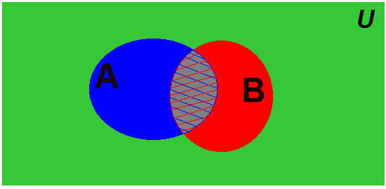 diagrama de venn (a union b quitando la interseccion)